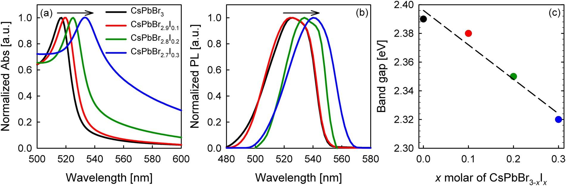 Tunable Open Circuit Voltage By Engineering Inorganic Cesium Lead Simple Diagram Back To Detector Bromide Iodide Perovskite Solar Cells Scientific Reports