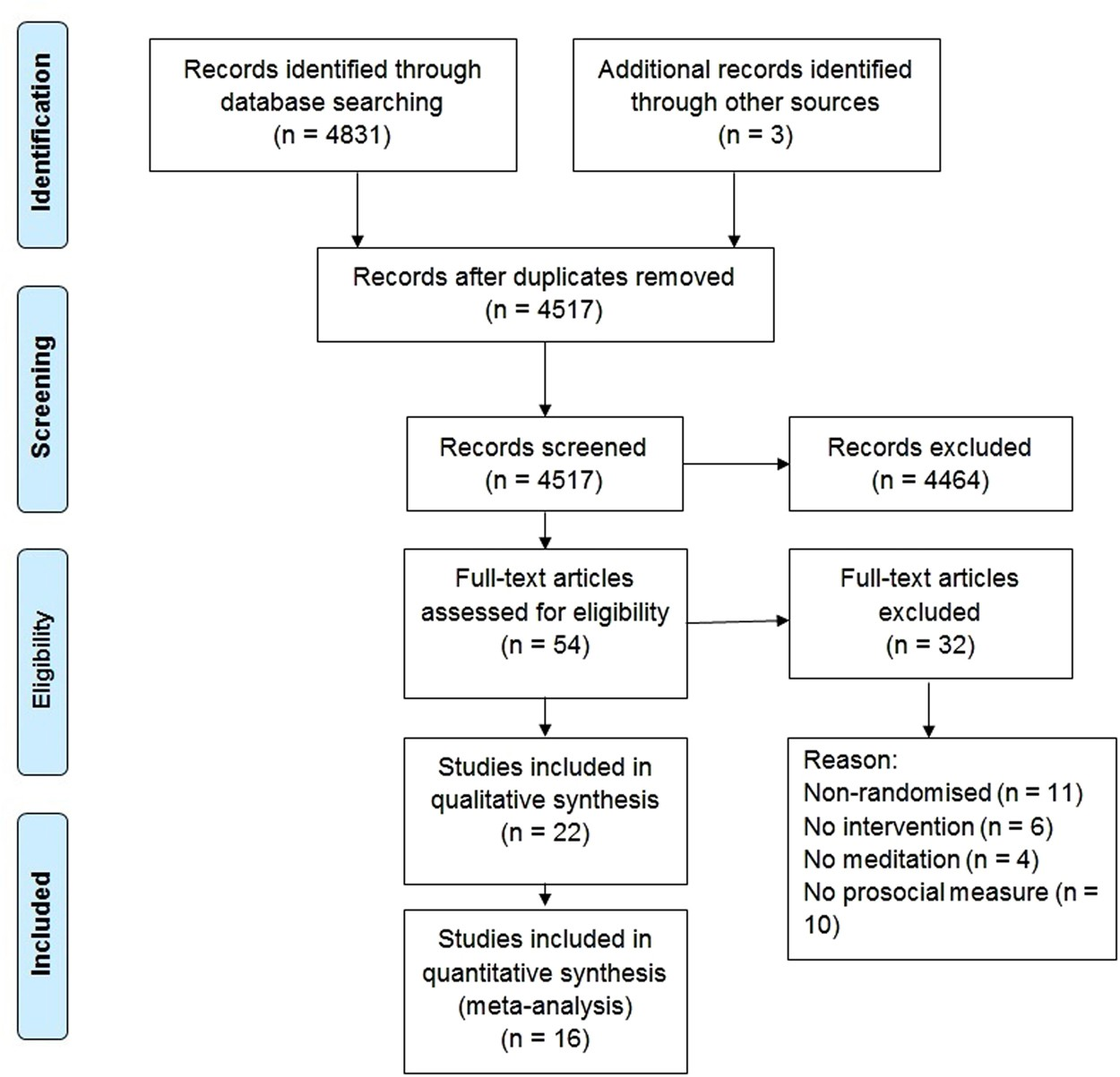 The limited prosocial effects of meditation: A systematic