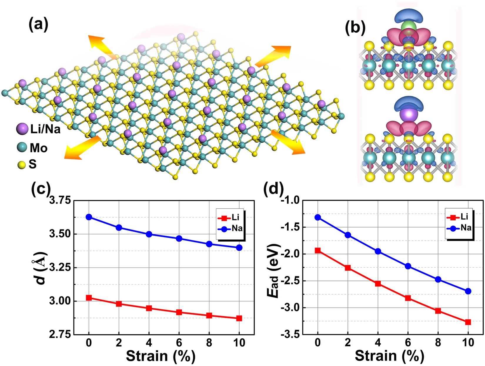 Strain Engineered Two Dimensional Mos 2 As Anode Material For 25 Liion Battery Charger Circuit Electronic Projects Performance Enhancement Of Li Na Ion Batteries Scientific Reports