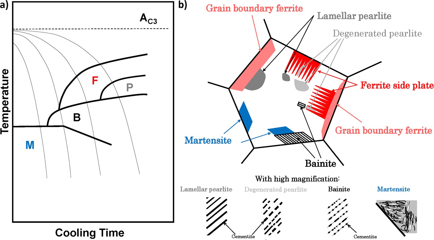 Pattern Recognition With Machine Learning On Optical Microscopy Welding Cct Diagram Images Of Typical Metallurgical Microstructures Scientific Reports