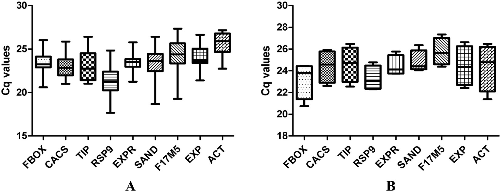 Effect of Melatonin on the stability and expression of