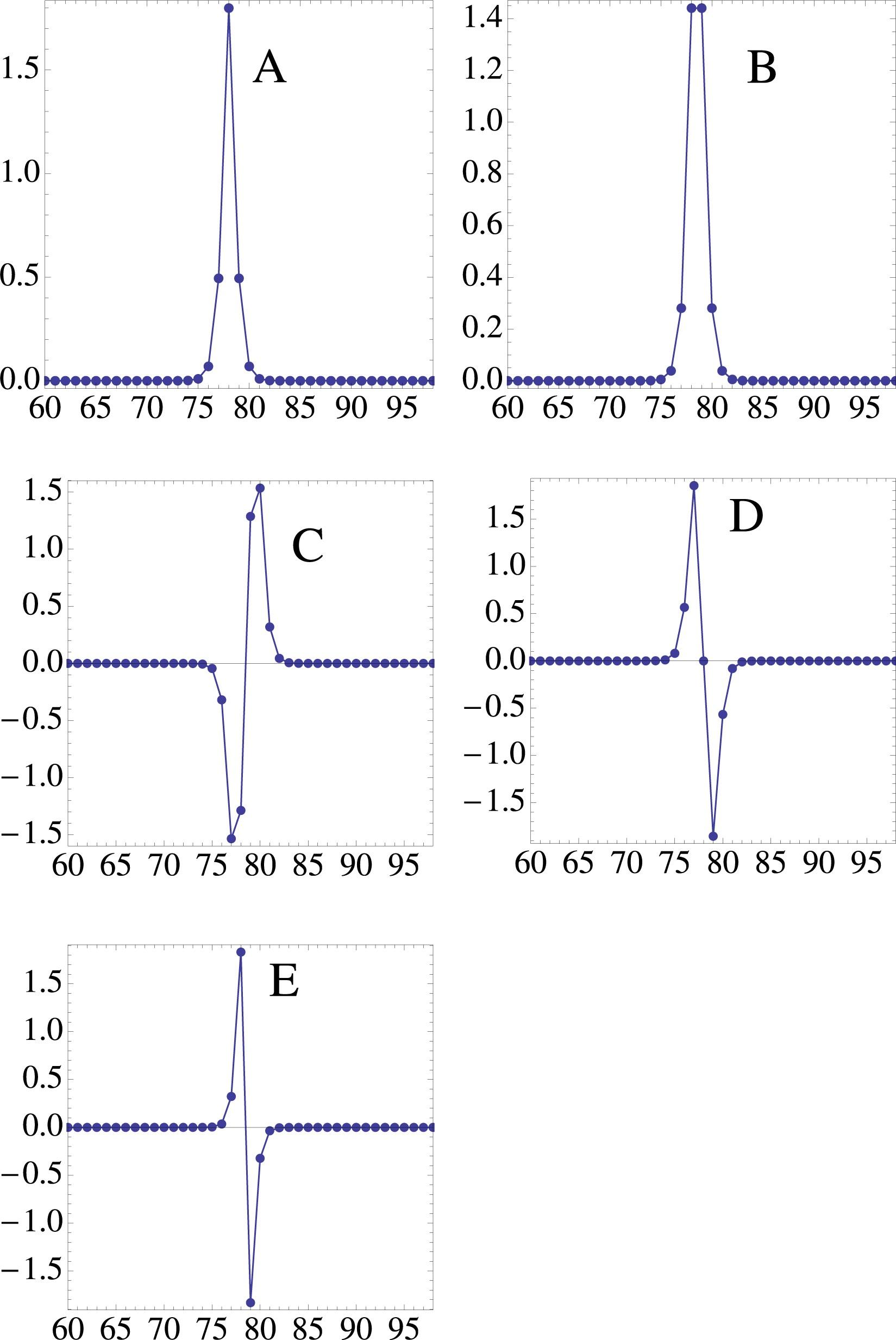 Solitons in a modified discrete nonlinear Schrödinger