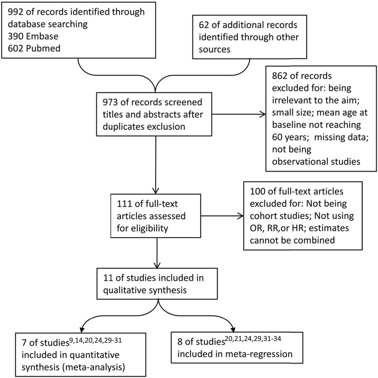 The Risk Of Cognitive Impairment Associated With Hearing Function In