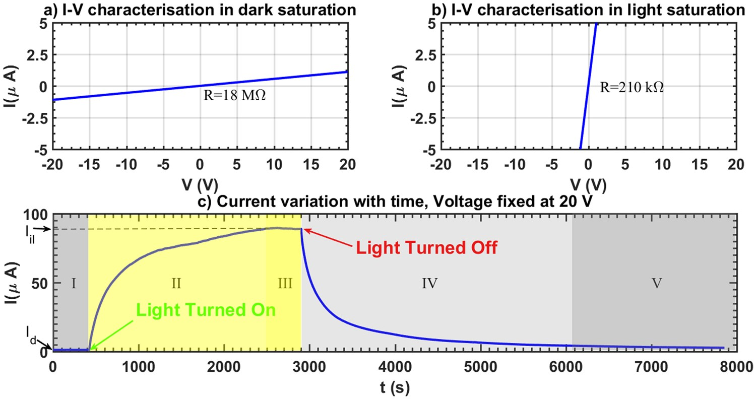 Resistance Switching And Memristive Hysteresis In Visible Light Consider The Following Series Resistive Circuit Activated Adsorbed Zno Thin Films Scientific Reports