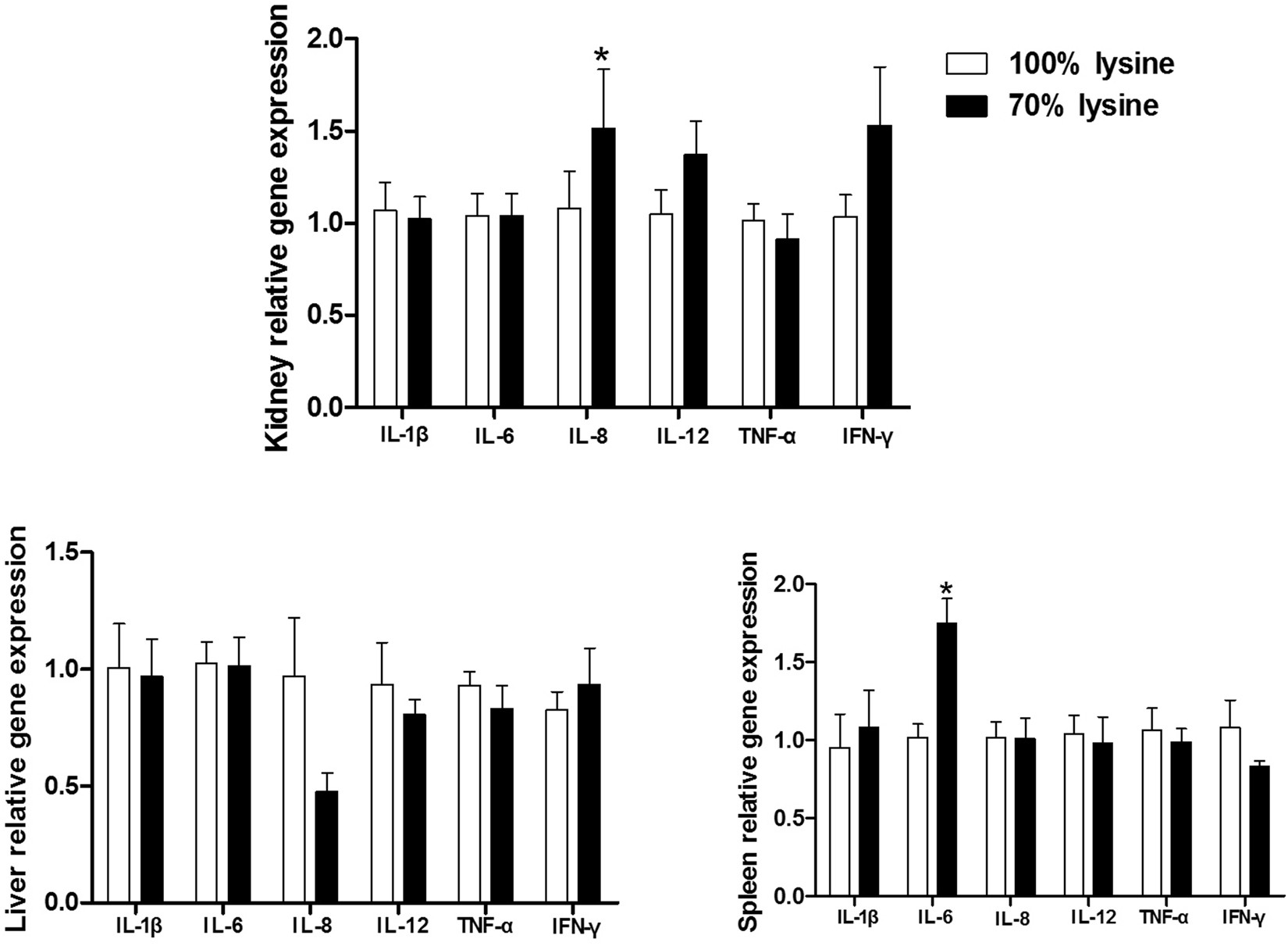 Effects of dietary lysine restriction on inflammatory