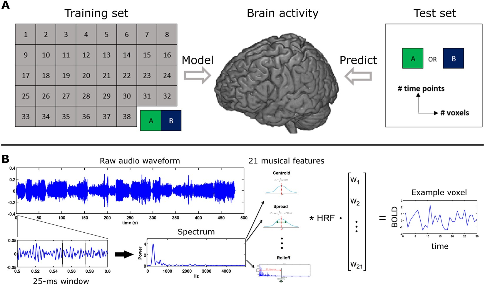 Identifying musical pieces from fMRI data using encoding and