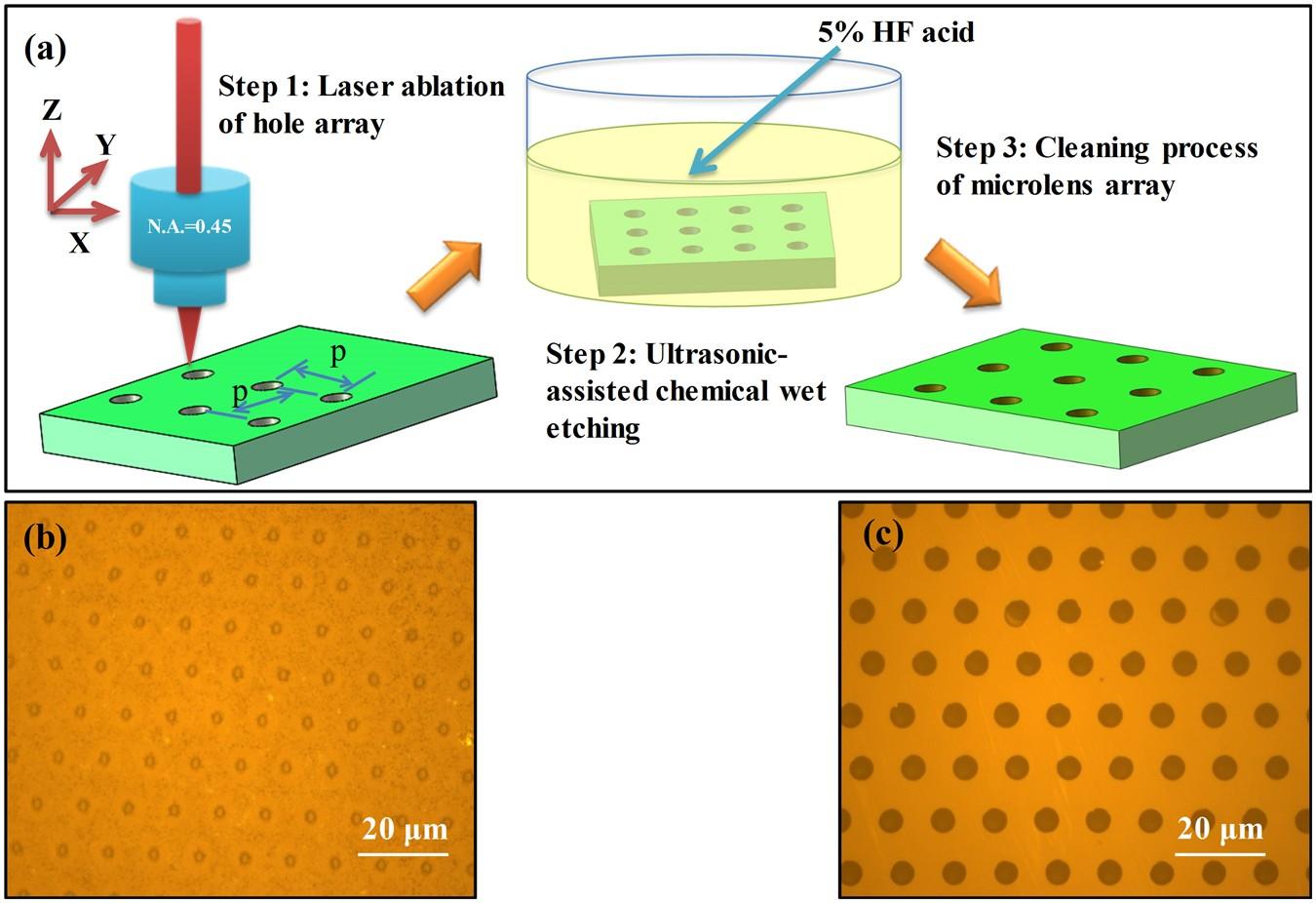 Quasi-periodic concave microlens array for liquid refractive index