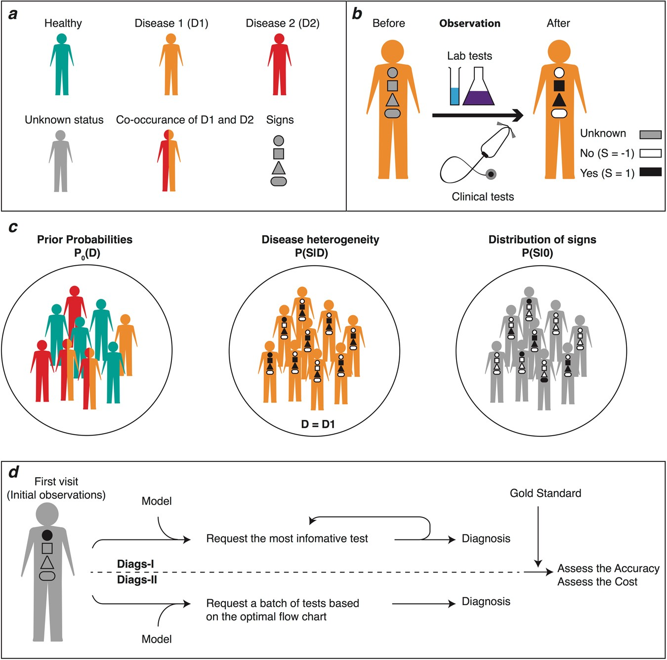 The Value Of Correct Diagnosis >> Uncovering Hidden Disease Patterns By Simulating Clinical Diagnostic