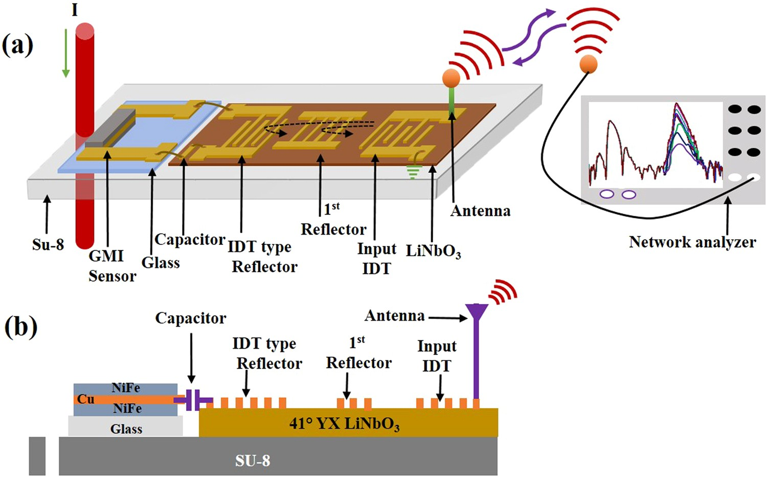 Development Of Chipless Wireless Current Sensor System Based On Touch L Circuit Battery Indicator Capacitive Giant Magnetoimpedance Magnetic And Surface Acoustic Wave Transponder Scientific