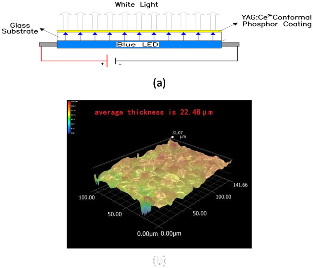 Physical Limitations Of Phosphor Layer Thickness And Concentration Led Options Solid Color Leds For White Scientific Reports