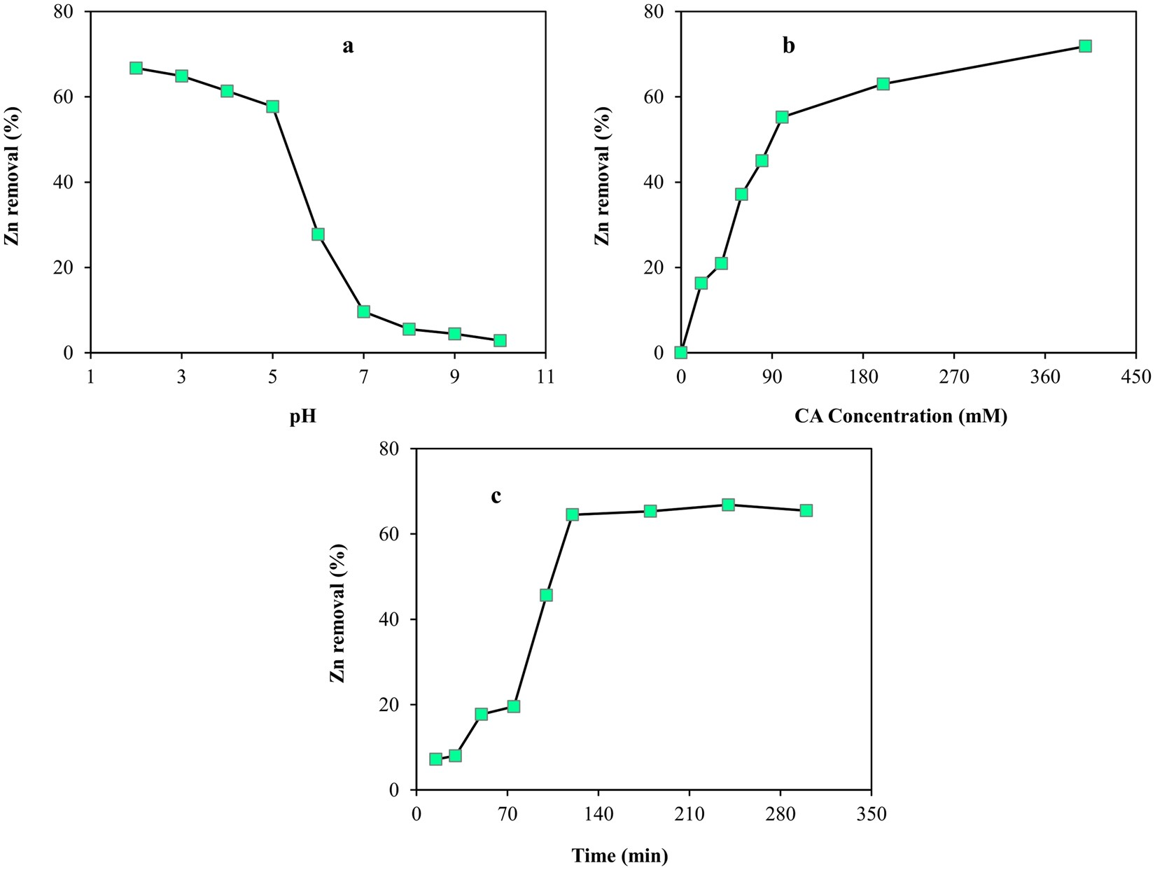 Central Composite Design Optimization of Zinc Removal from