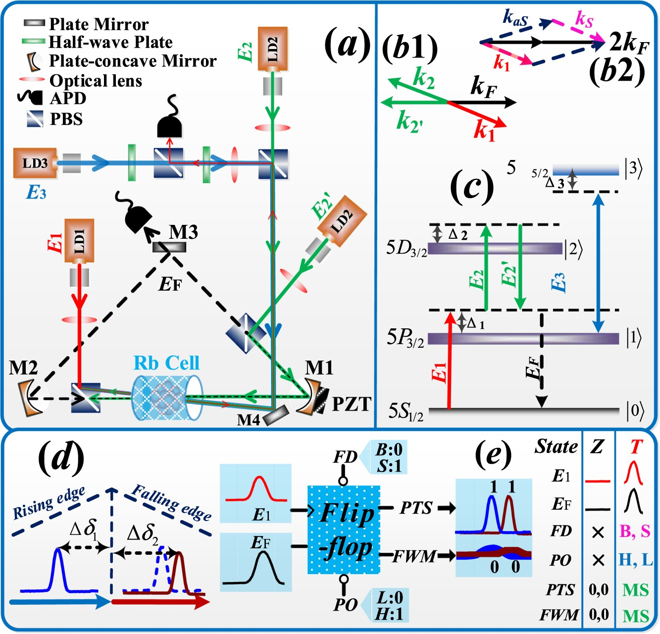 05a691b5e7b6d Flip-flop Converter of Dual-bistability Using Cavity and Parametric  Amplified Four-Wave Mixing