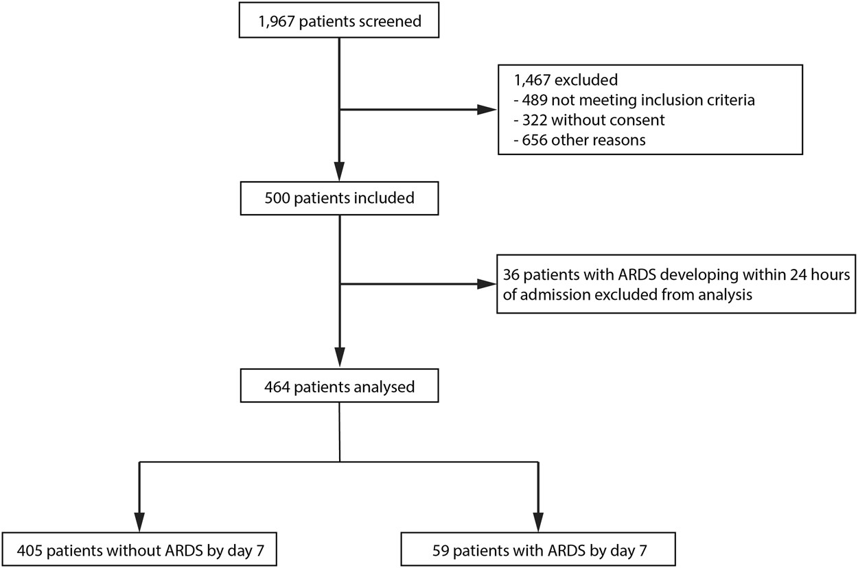 Receptor For Advanced Glycation End Products And Ards Prediction A