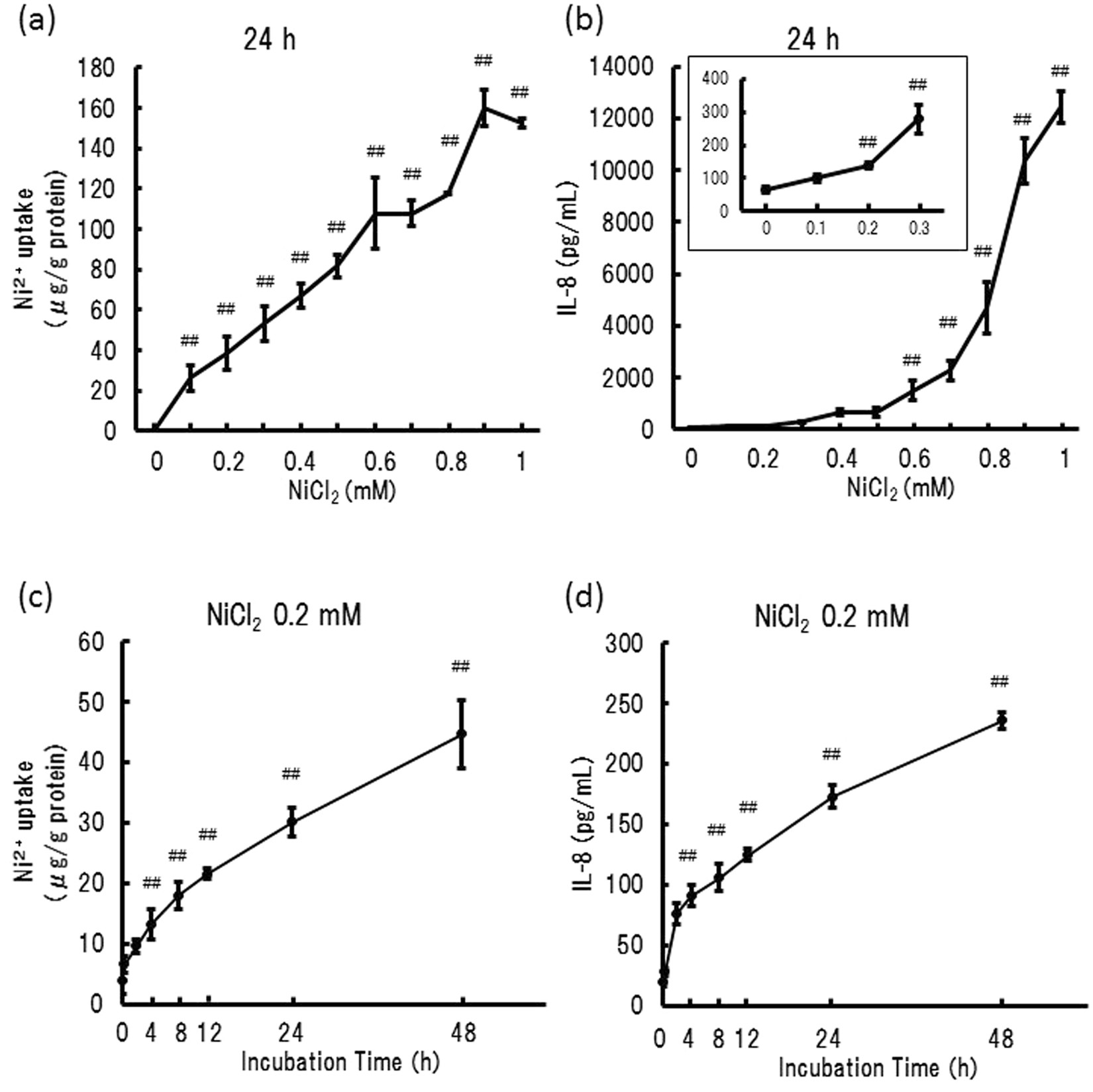 Zinc Ions Have A Potential To Attenuate Both Ni Ion Uptake And Alpha Sports Wiring Diagram Induced Inflammation Scientific Reports
