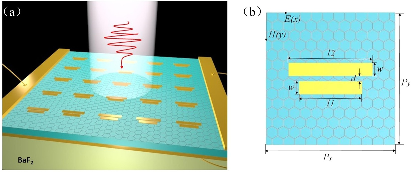 Dynamically Tunable Band Stop Filter Enabled By The Metal Graphene Simple Circuit With Passive Components Is Shown Metamaterials Scientific Reports