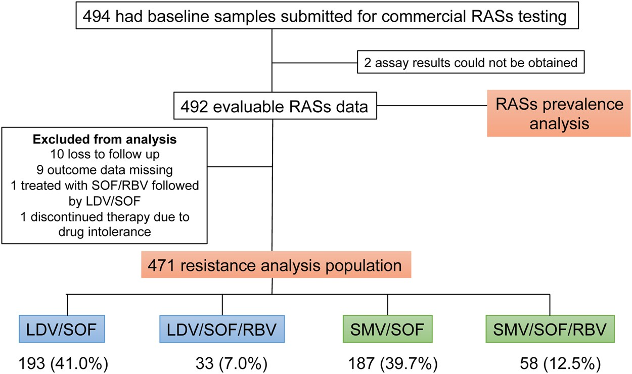 Prevalence and impact of baseline resistance-associated