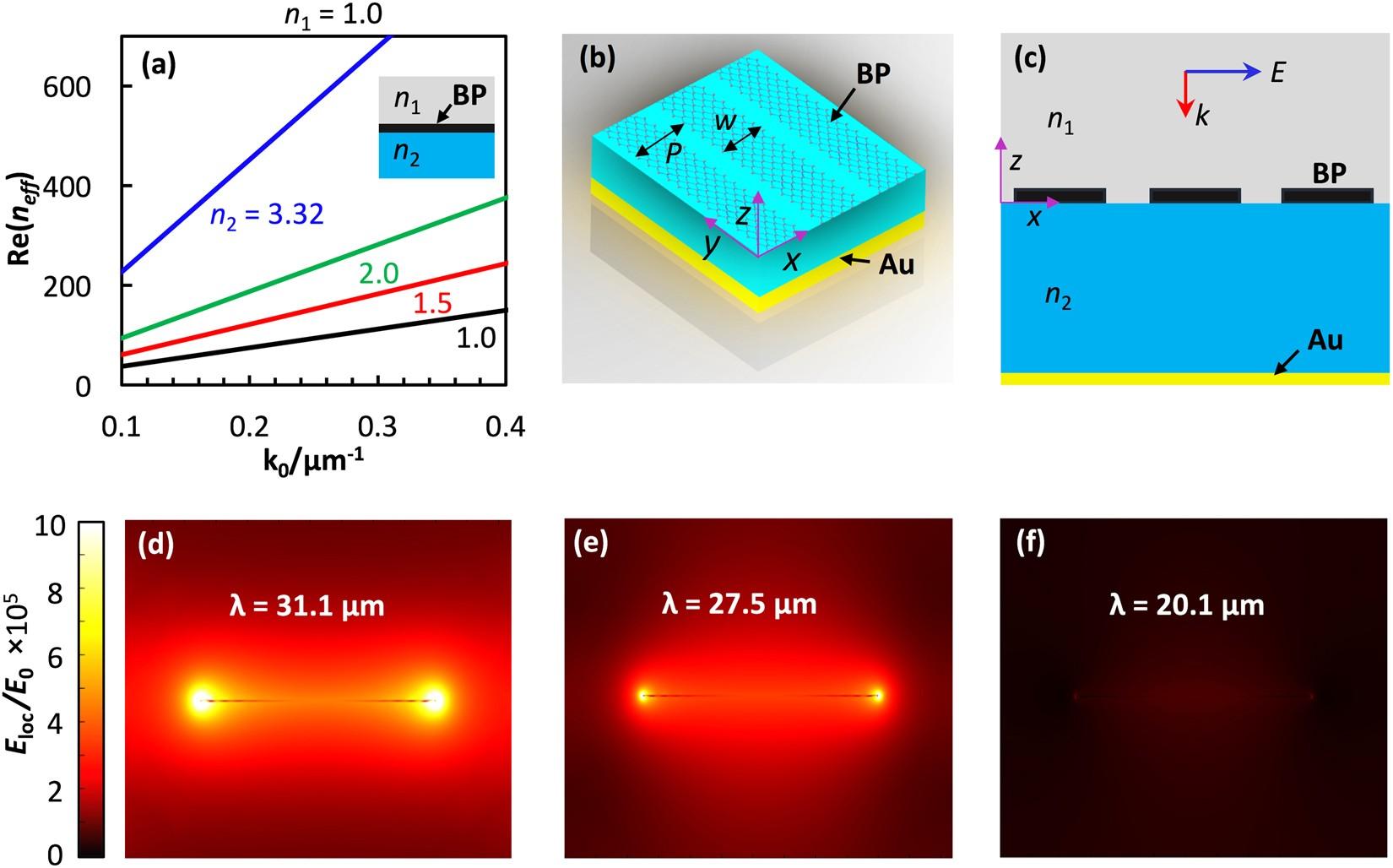 Tuning Infrared Plasmon Resonance Of Black Phosphorene