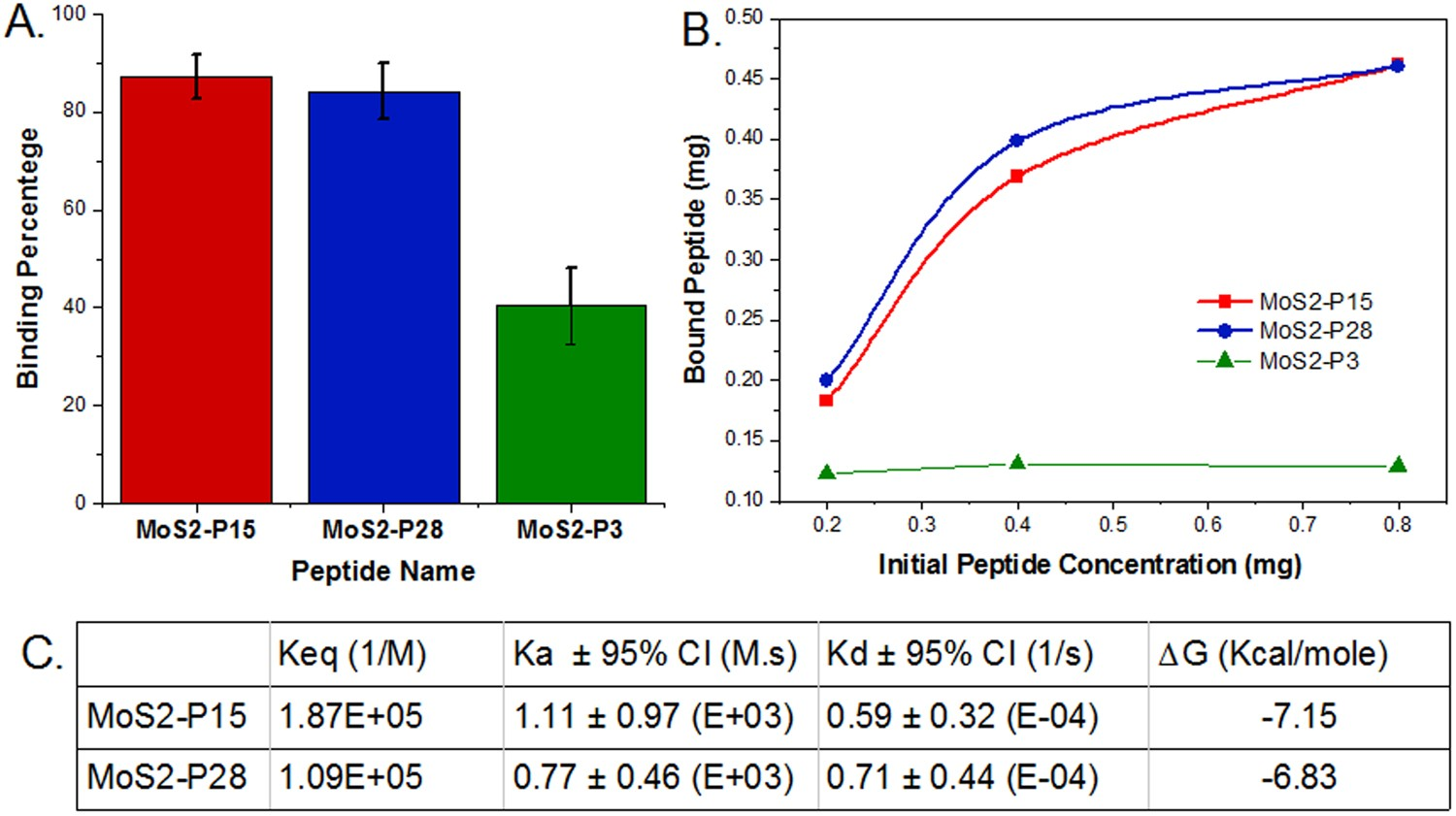 Biomining Of Mos 2 With Peptide Based Smart Biomaterials Mm 58t Wiring Diagram For Thermostat Scientific Reports