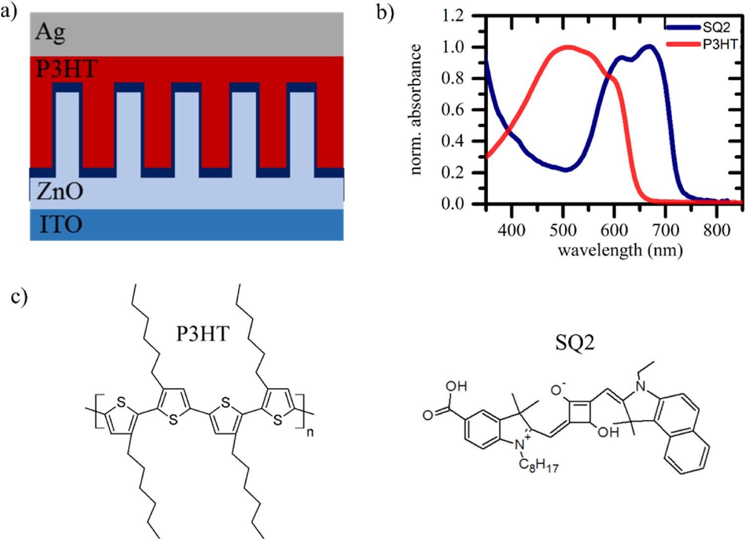 Role Of The Metal Oxide Work Function On Photocurrent Generation In Introduction To Inorganic Chemistry Electronic Properties Materials Hybrid Solar Cells Scientific Reports