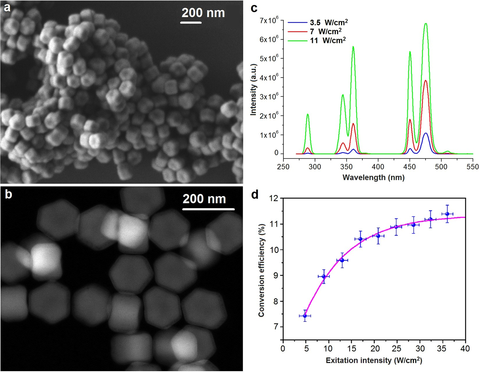 High-resolution 3D photopolymerization assisted by