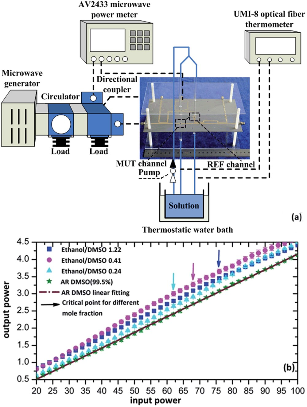 Investigation of Nonlinear Output-Input Microwave Power of DMSO