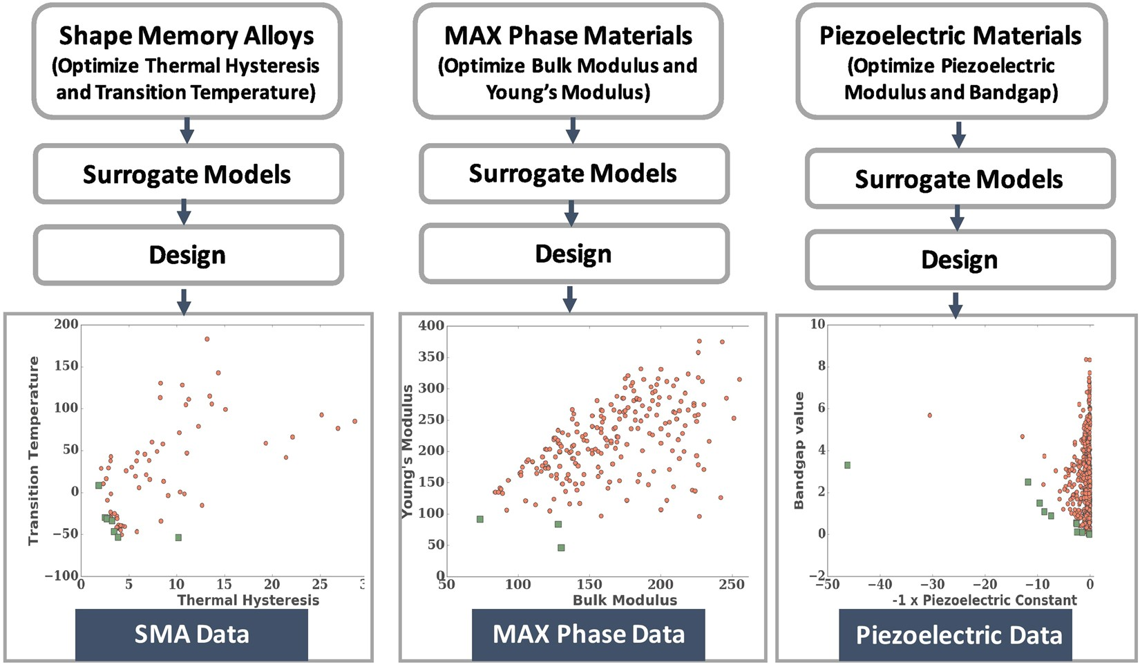Multi-objective Optimization for Materials Discovery via Adaptive