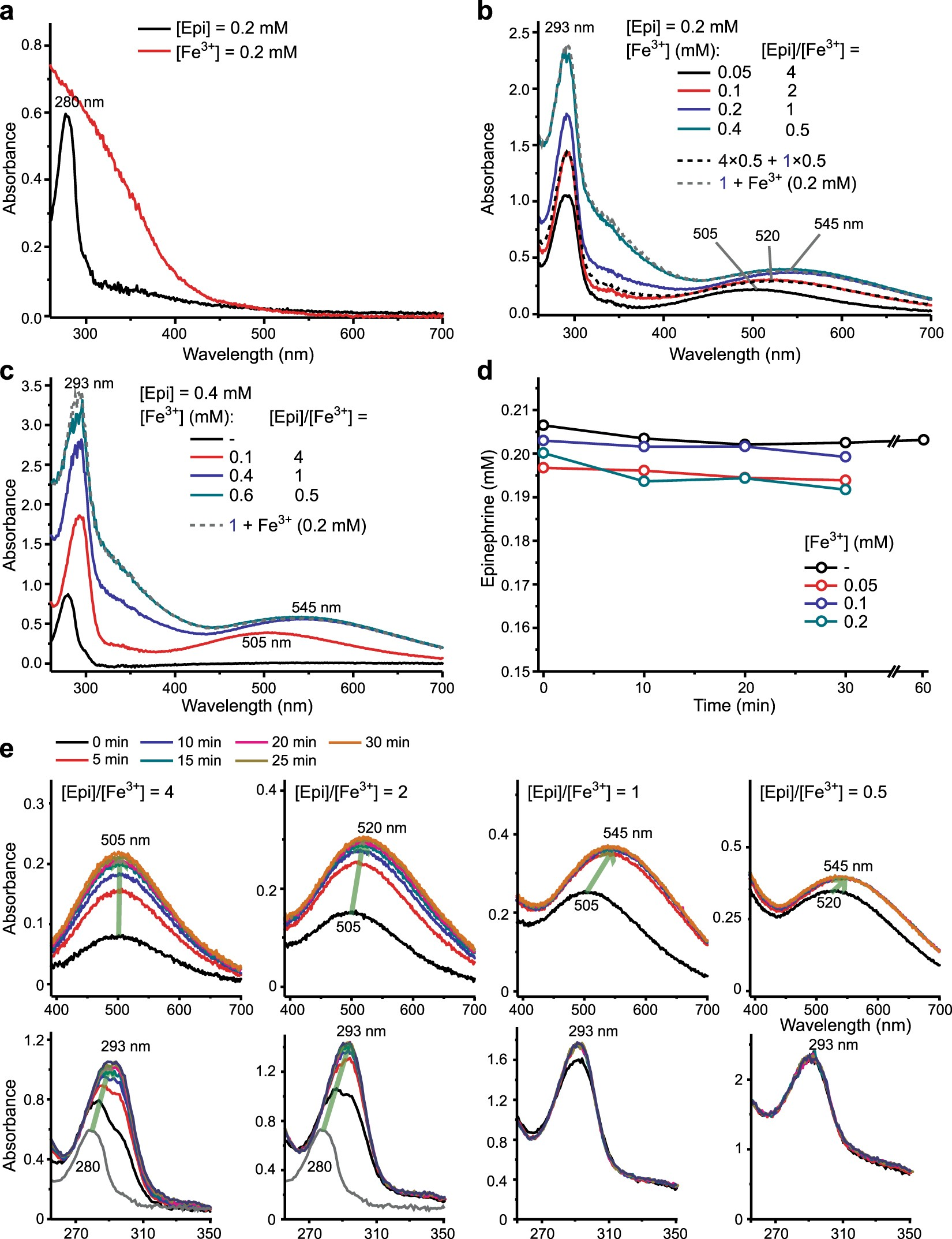 Coordinate And Redox Interactions Of Epinephrine With Ferric Jewett Wiring Diagram Ferrous Iron At Physiological Ph Scientific Reports