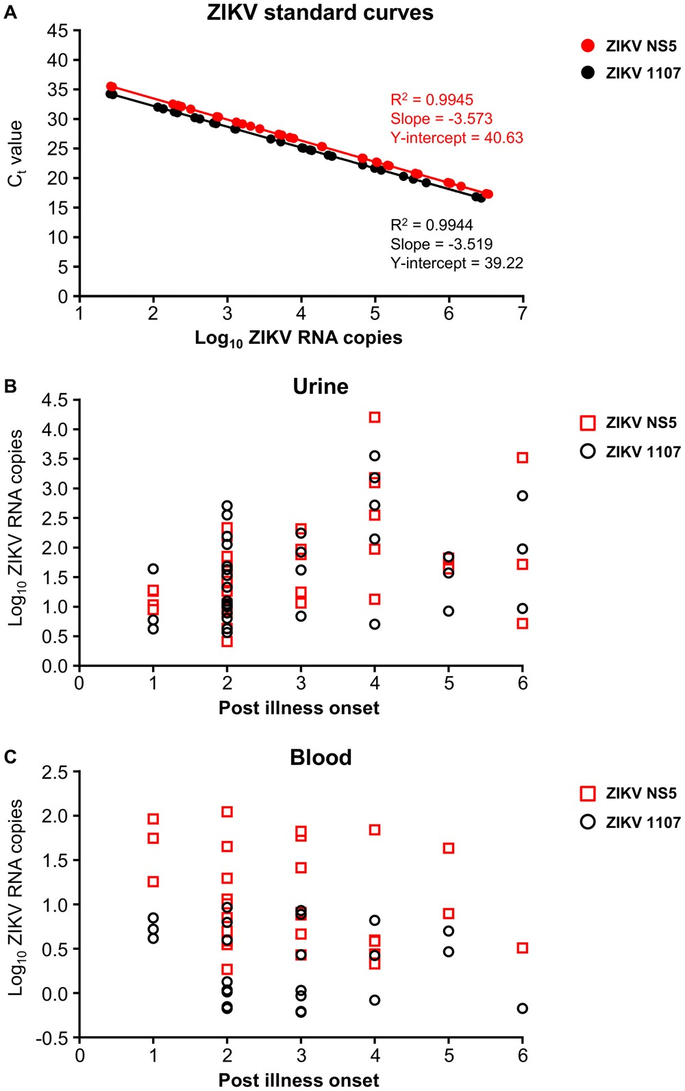 Efficient detection of Zika virus RNA in patients' blood from the 2016  outbreak in Campinas, Brazil | Scientific Reports