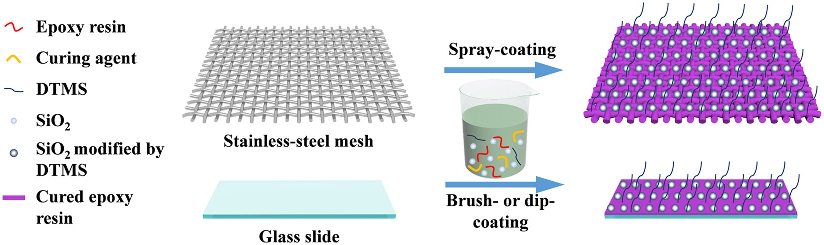 One-step fabrication of robust superhydrophobic and