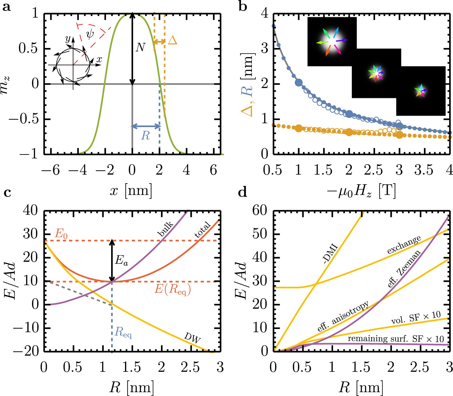 Theory of isolated magnetic skyrmions: From fundamentals to