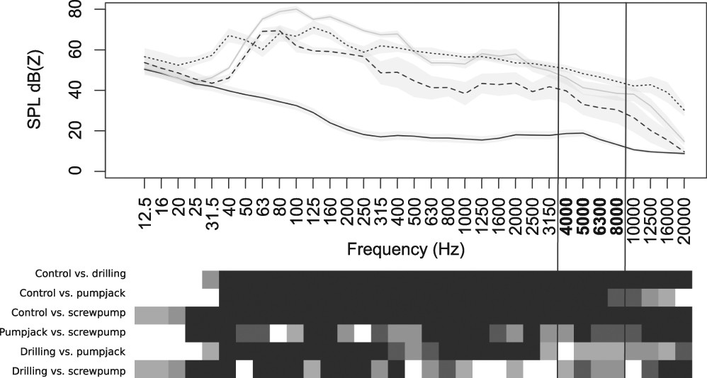 Noise Source and Individual Physiology Mediate Effectiveness