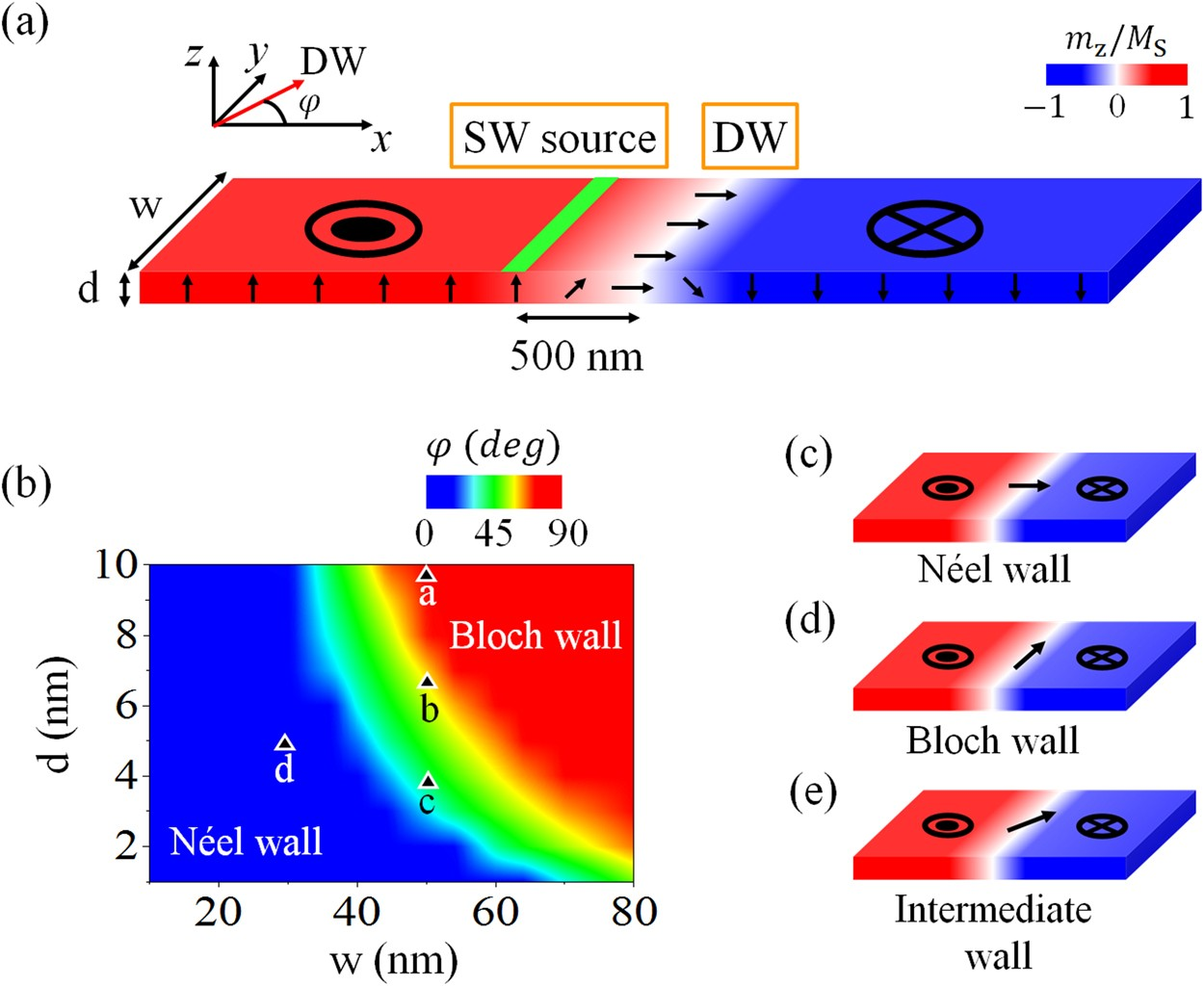Ferromagnetic Domain Walls As Spin Wave Filters And The Interplay Classification Of Active Electronic Circuits Diagram Between Waves Scientific Reports