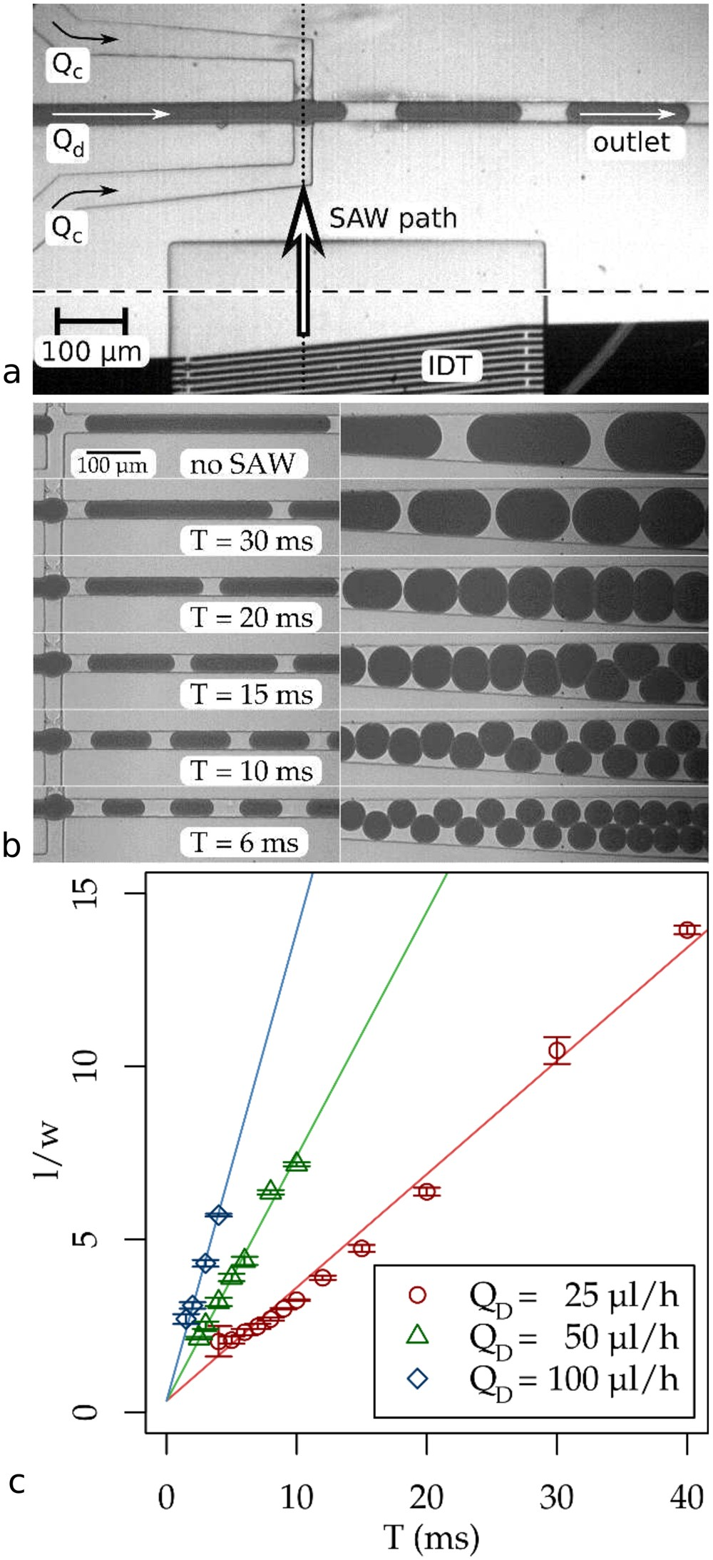 Real Time Size Modulation And Synchronization Of A Microfluidic Alternating Square Pulse Generator Dropmaker With Pulsed Surface Acoustic Waves Saw Scientific Reports