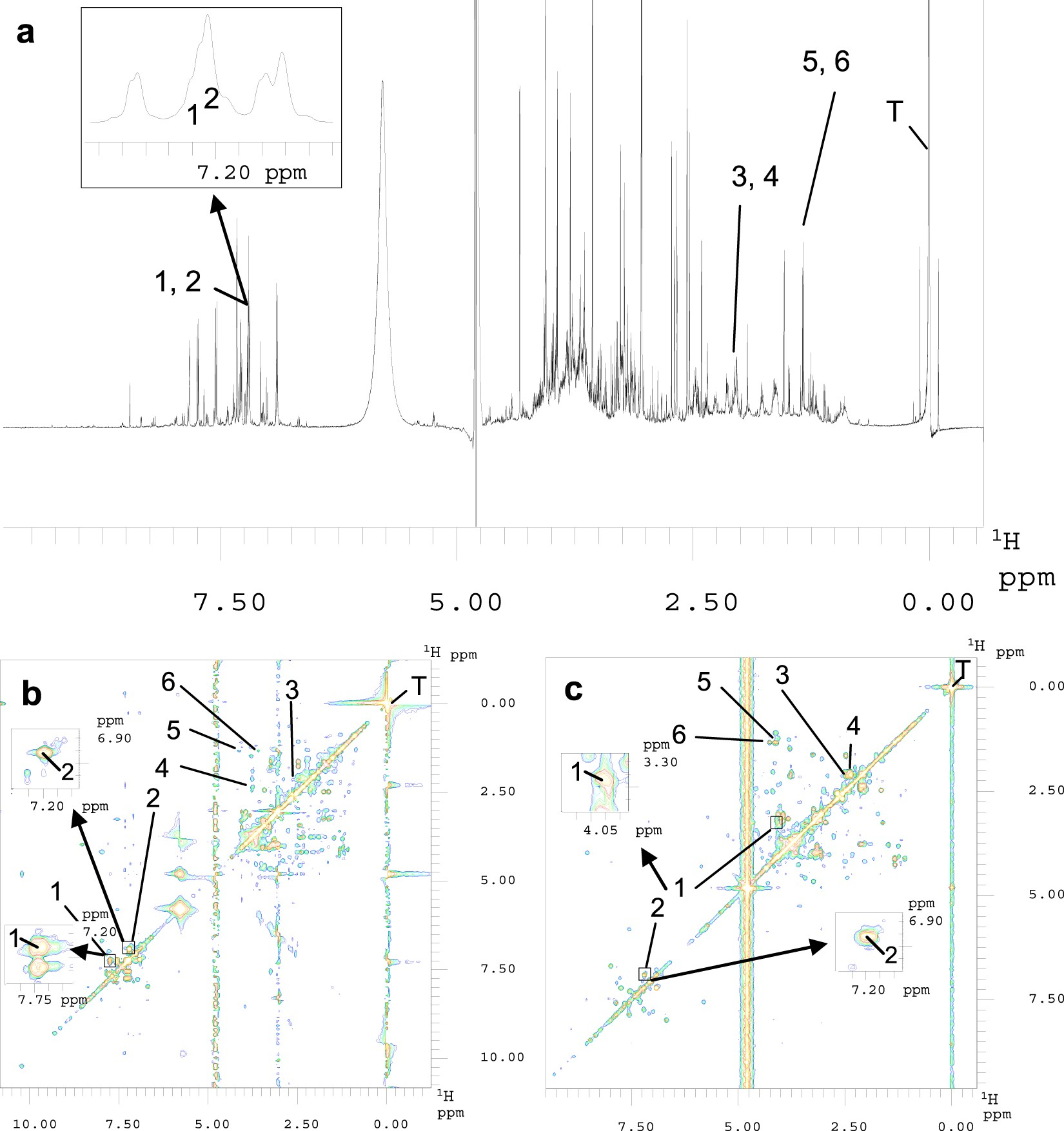 Systematic Evaluation of Non-Uniform Sampling Parameters in