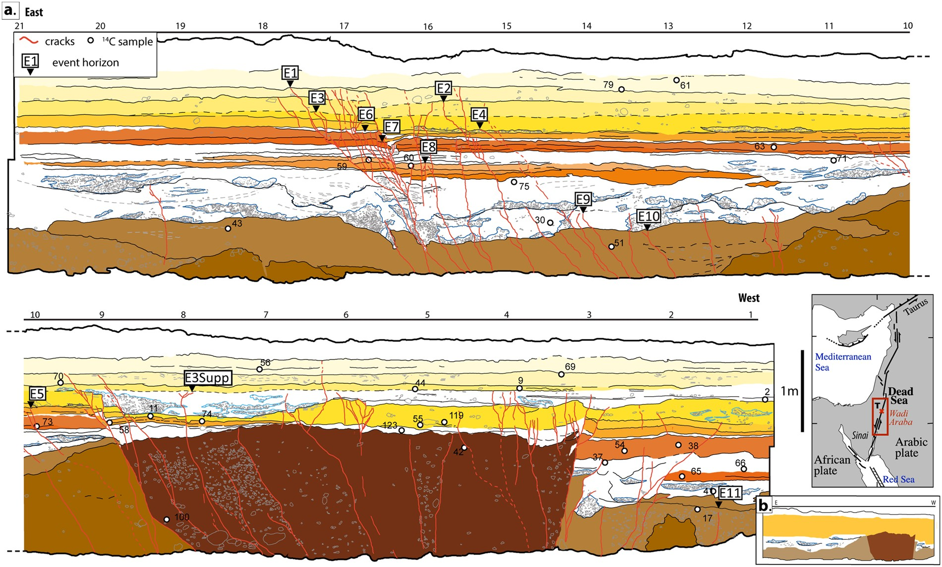 Slip deficit and temporal clustering along the Dead Sea fault from