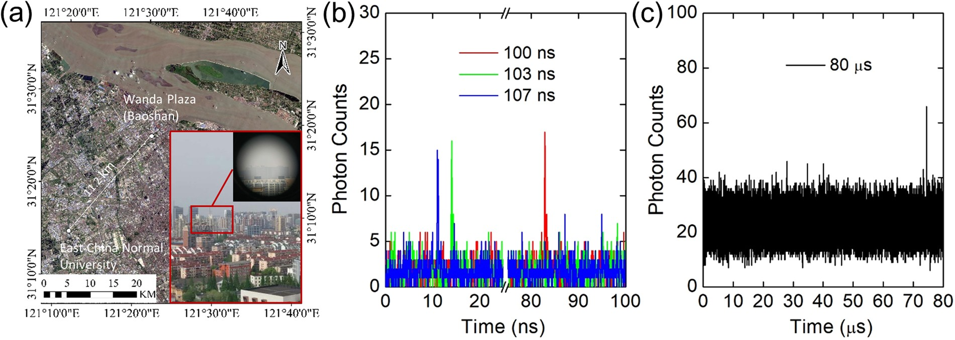High-speed photon-counting laser ranging for broad range of