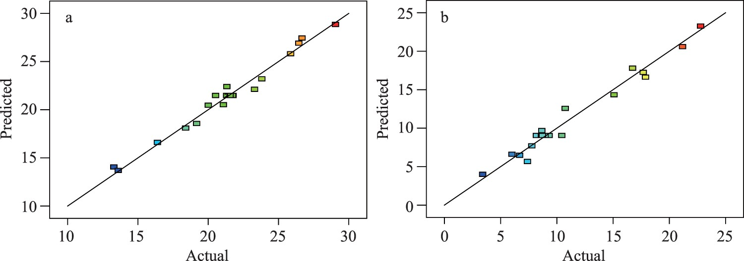 Modeling And Optimizing The Synthesis Of Urea Formaldehyde