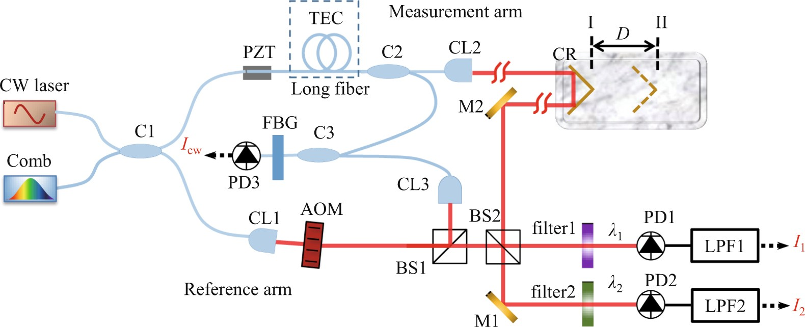 Synthetic Wavelength Interferometry Of An Optical Frequency Comb For Amplifiers And Lockin Simplified Schematic All Absolute Distance Measurement Scientific Reports