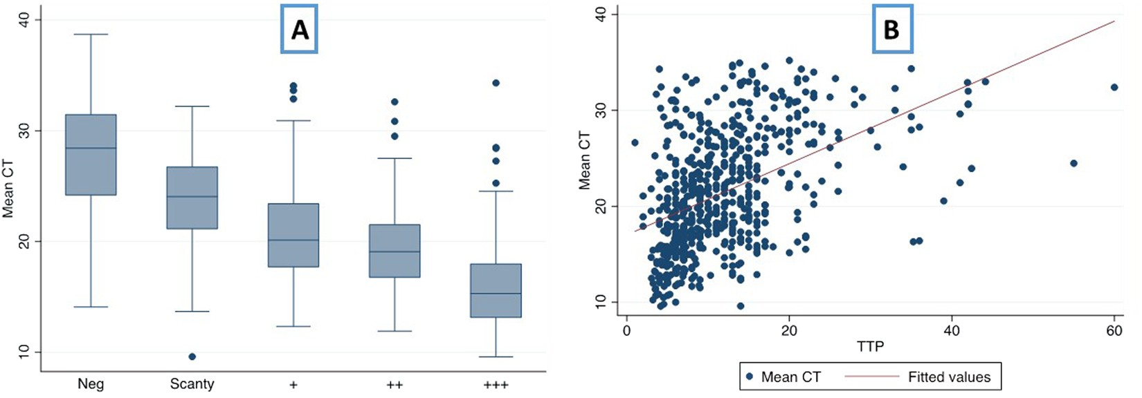 Correlation of Xpert MTB/RIF with measures to assess