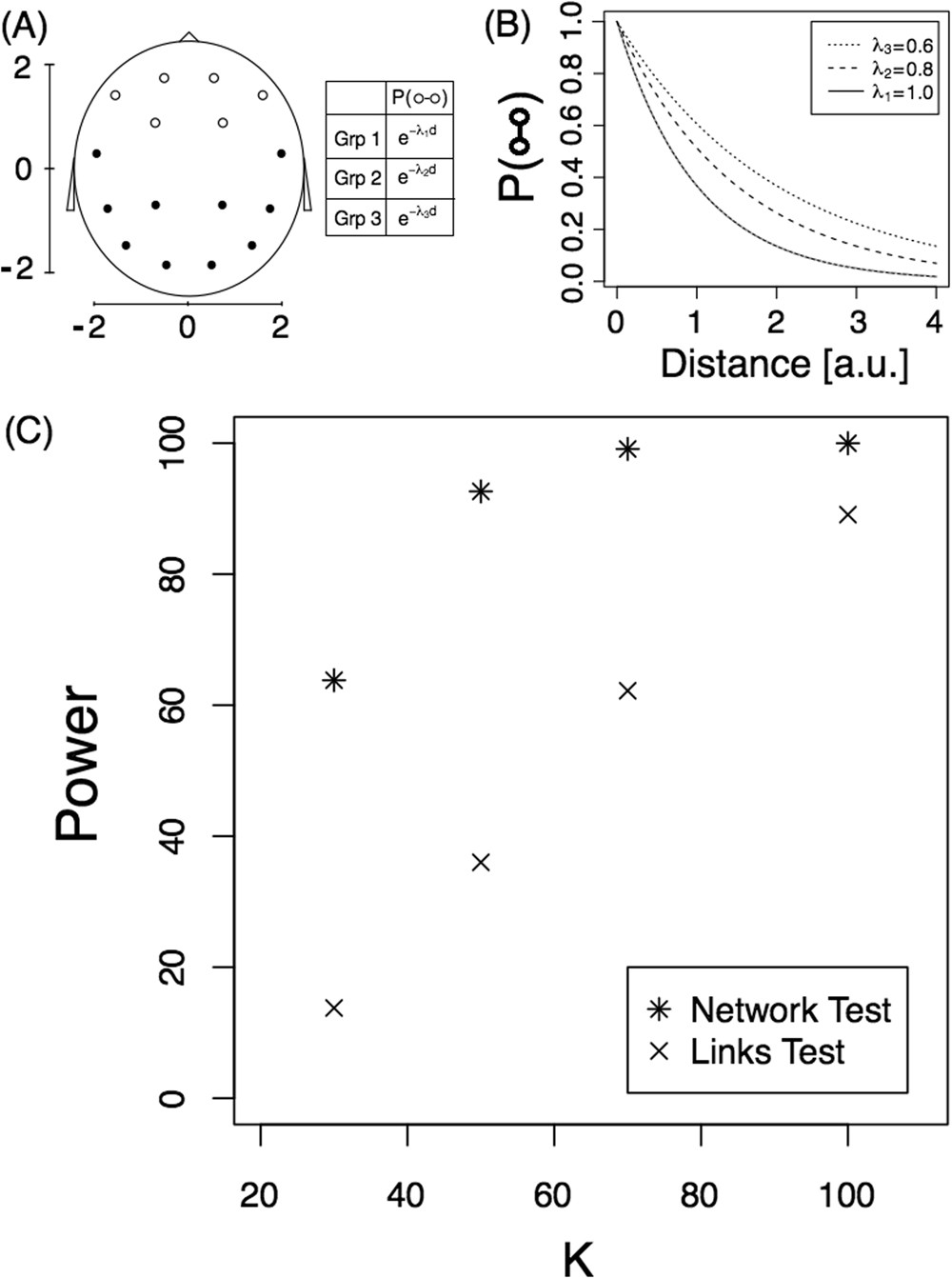 An Anova Approach For Statistical Comparisons Of Brain Networks Argentine Tango Steps Diagram Look At This Scientific Reports