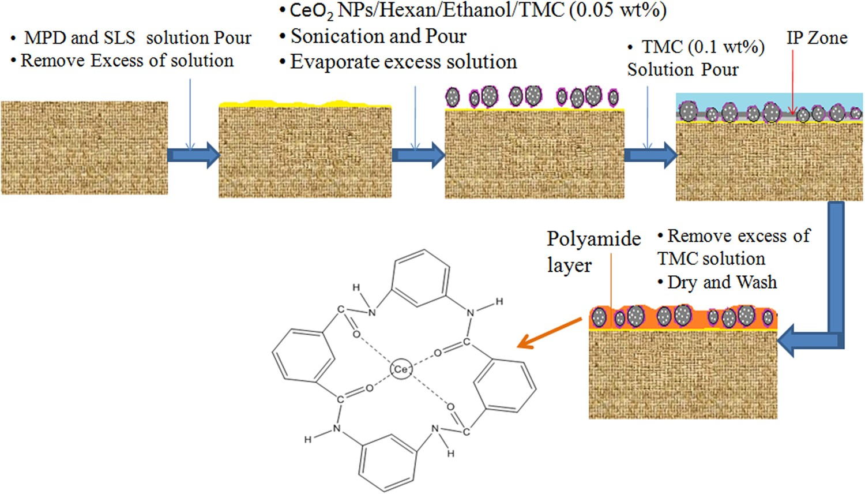 Cerium oxide nanoparticles embedded thin-film nanocomposite