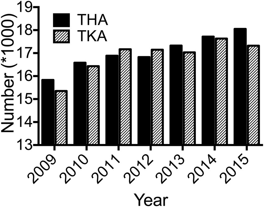 Trends and Economic Impact of Hip and Knee Arthroplasty in Central