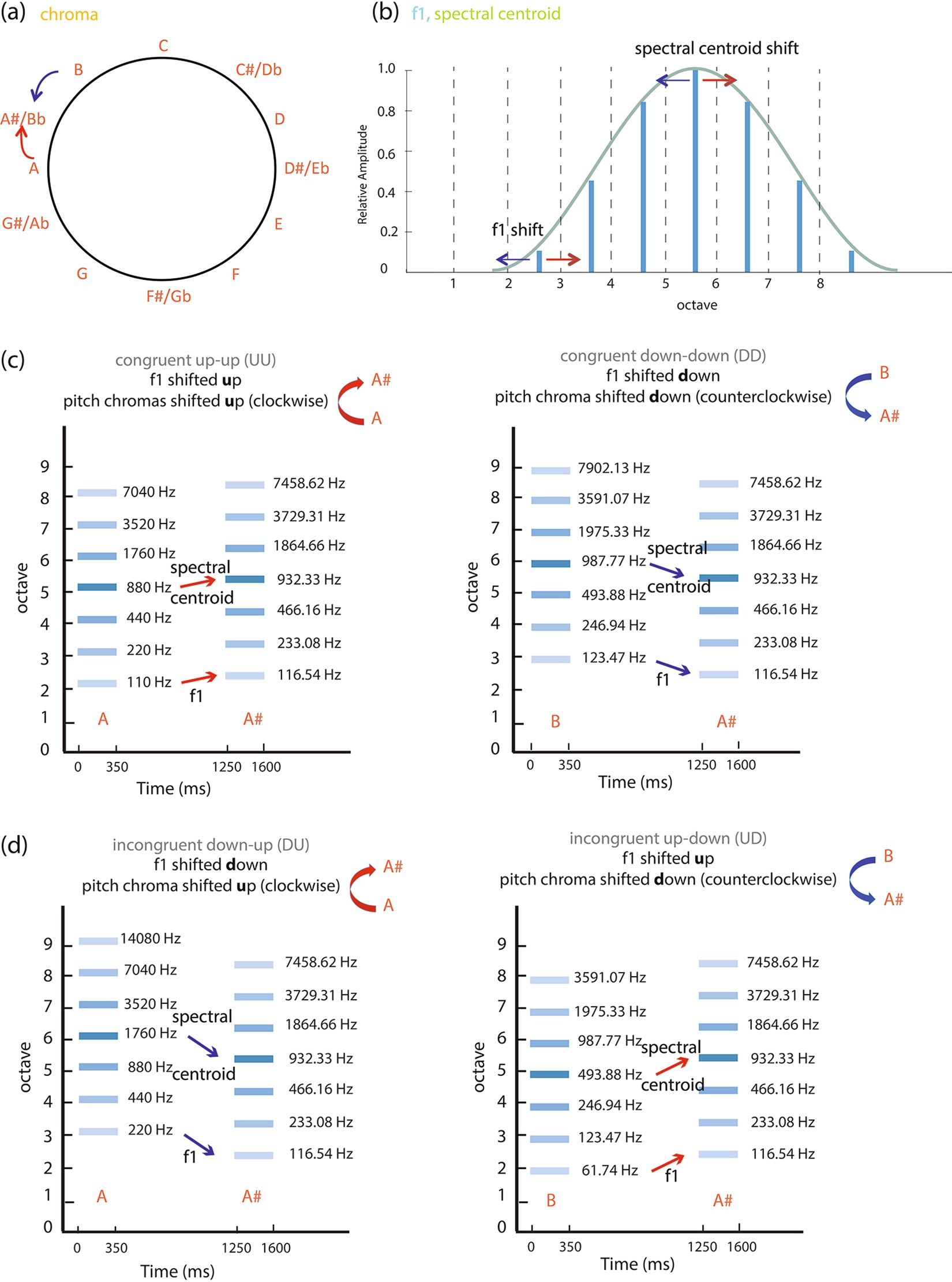 Incongruent Pitch Cues Are Associated With Increased Activation And Passive Tone Control A Network Permits The Listener To Functional Connectivity In Frontal Areas Scientific Reports