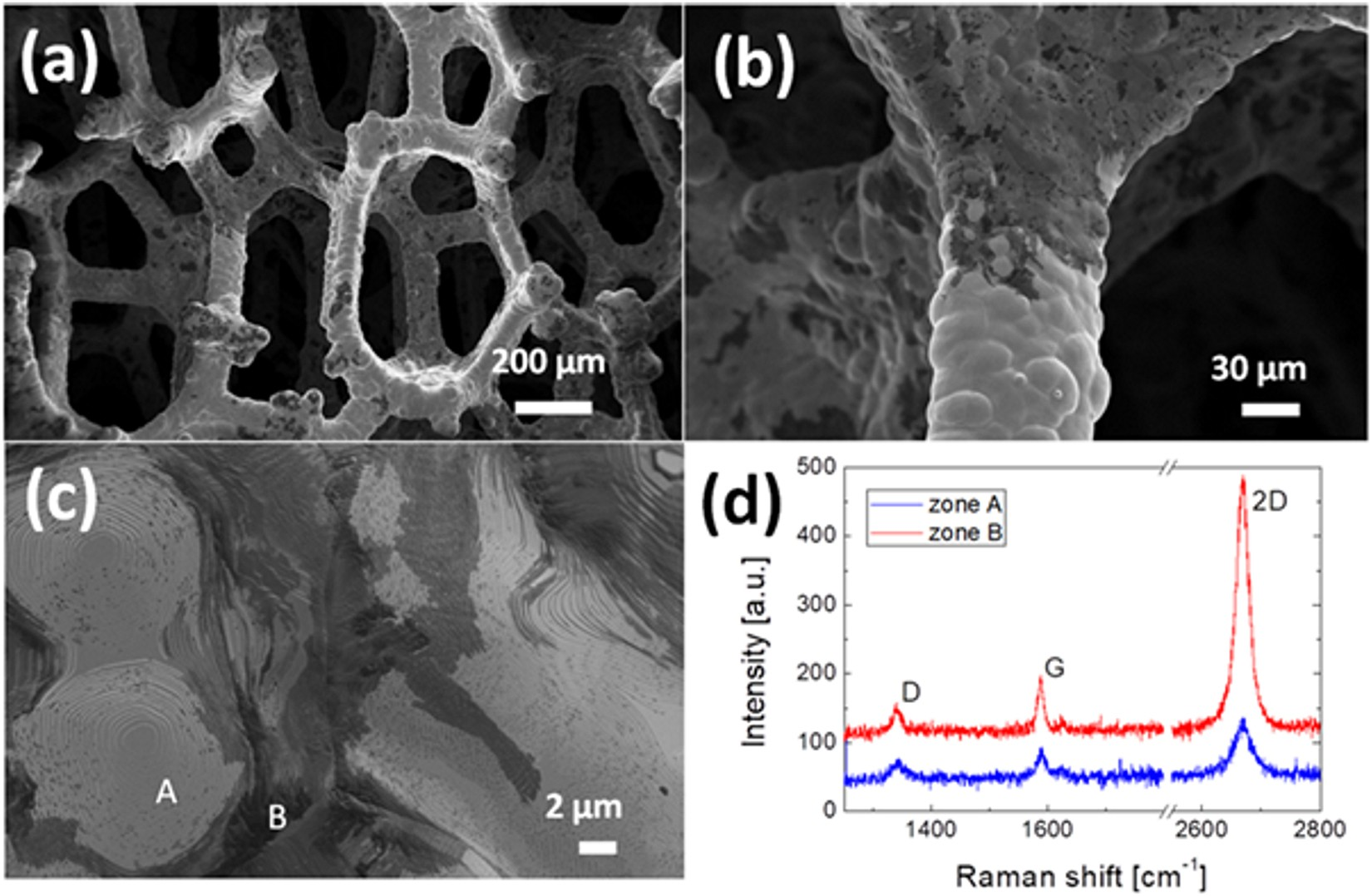 Freestanding photocatalytic materials based on 3D graphene