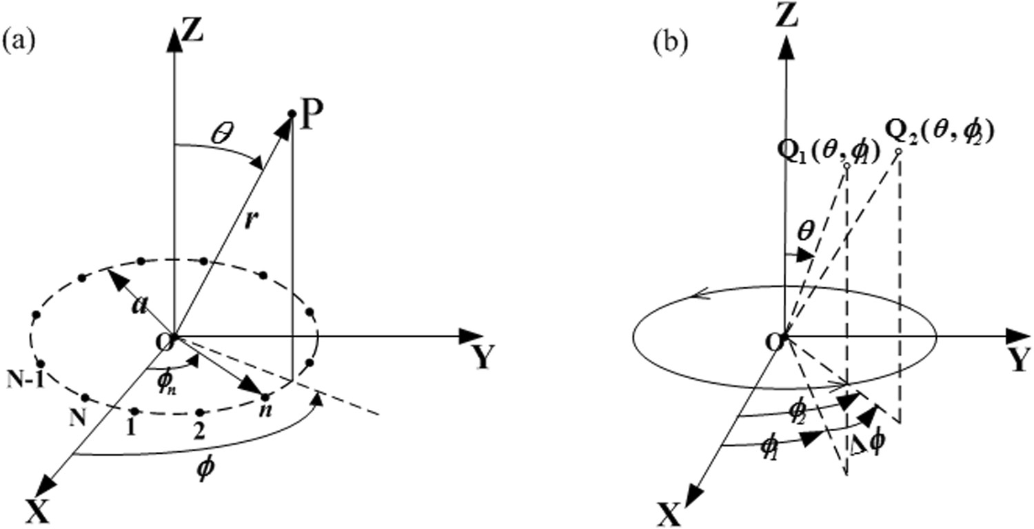 Mechanically Reconfigurable Single Arm Spiral Antenna Array For Phase Wiring Diagram Together With End Fed Wire Generation Of Broadband Circularly Polarized Orbital Angular Momentum Vortex Waves