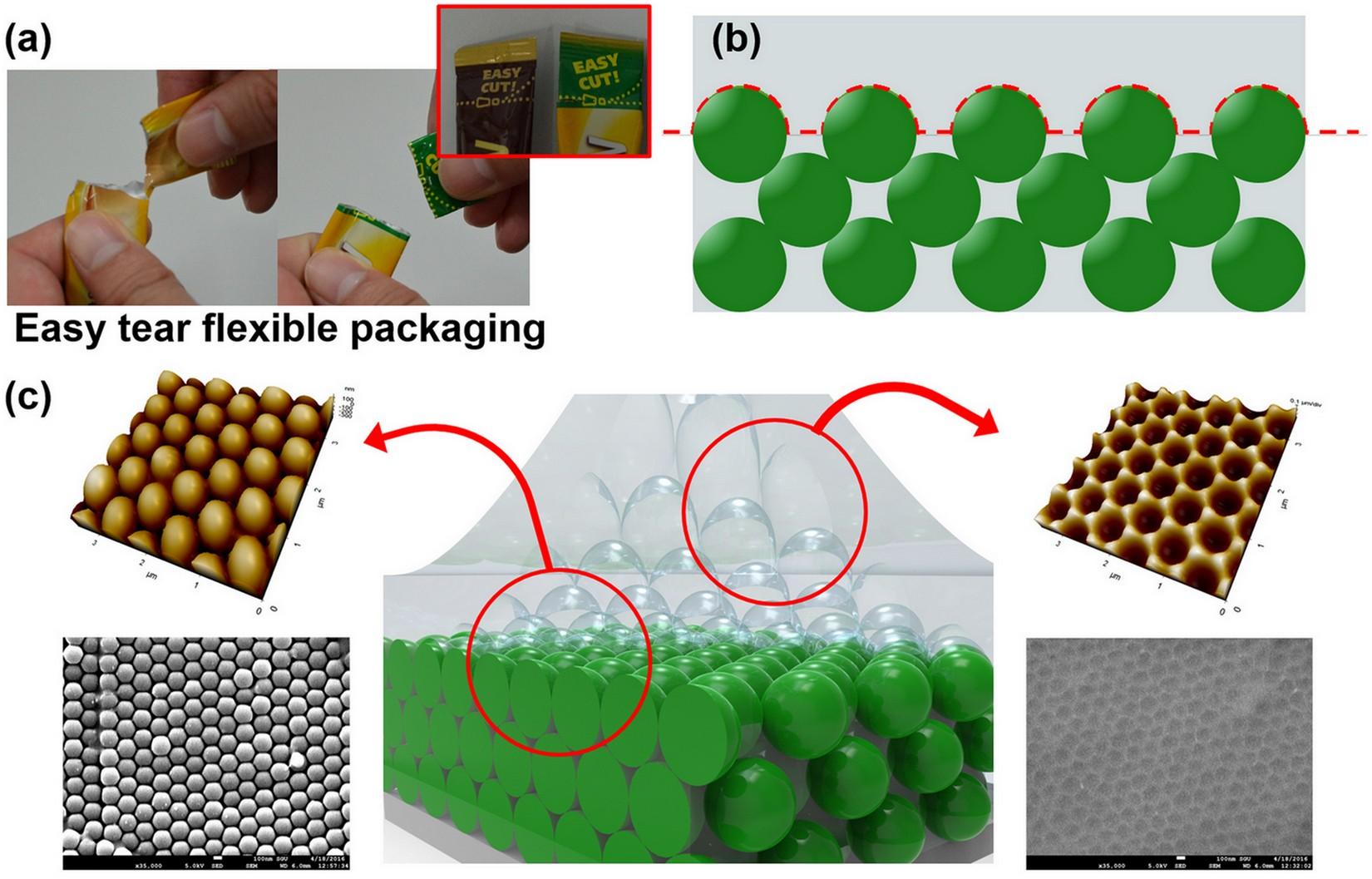 Ultra Fast Responsive Colloidal Polymer Composite Based Volatile Organic Compounds Voc Sensor Using Nanoscale Easy Tear Process Scientific Reports