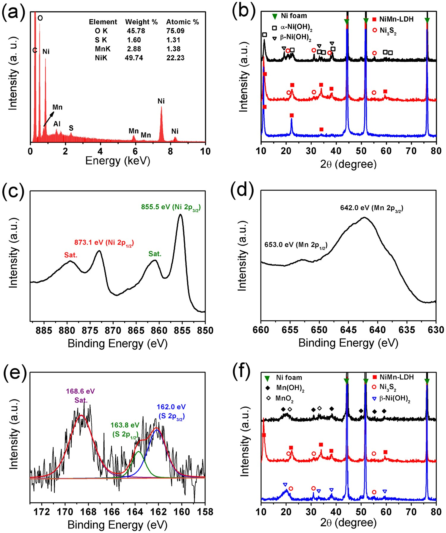 Synthesis Of Nimn Ldh Nanosheet Ni 3 S 2 Nanorod Hybrid Structures For Supercapacitor Electrode Materials With Ultrahigh Specific Capacitance Scientific