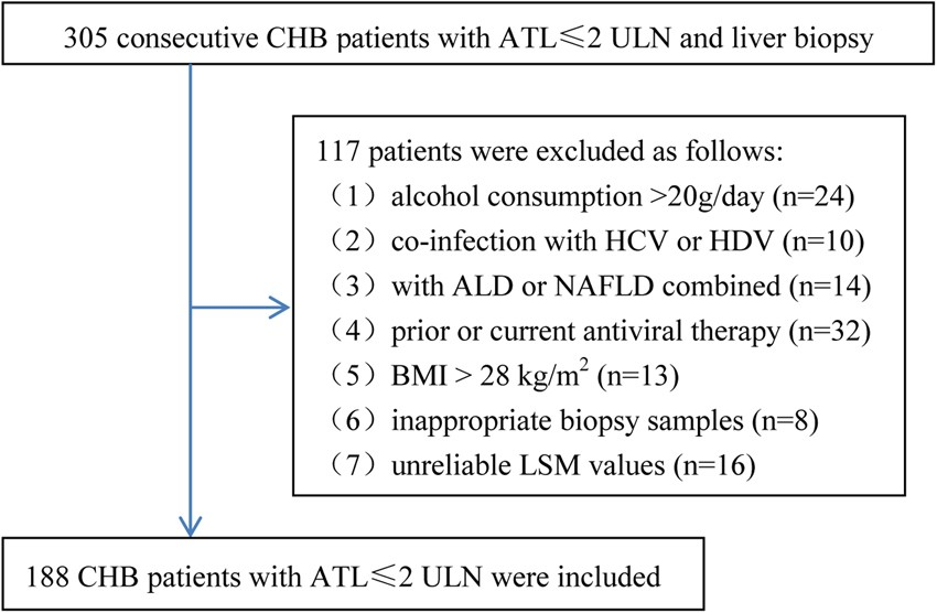 Diagnostic accuracy of liver stiffness measurement in chronic