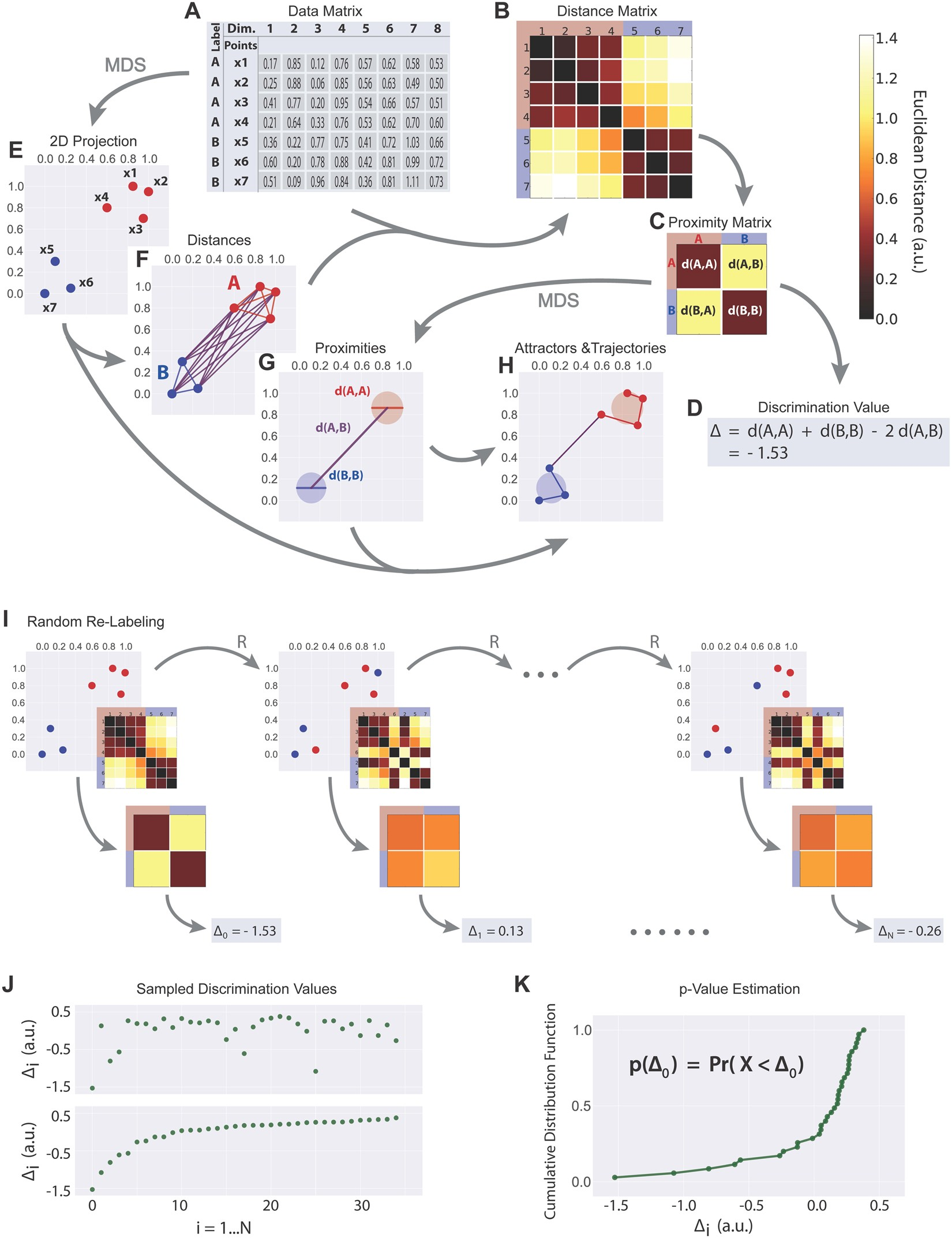 A Statistical Method For Analyzing And Comparing Spatiotemporal Behavioral State Machines Are Used Active Objects In Other Words Cortical Activation Patterns Scientific Reports