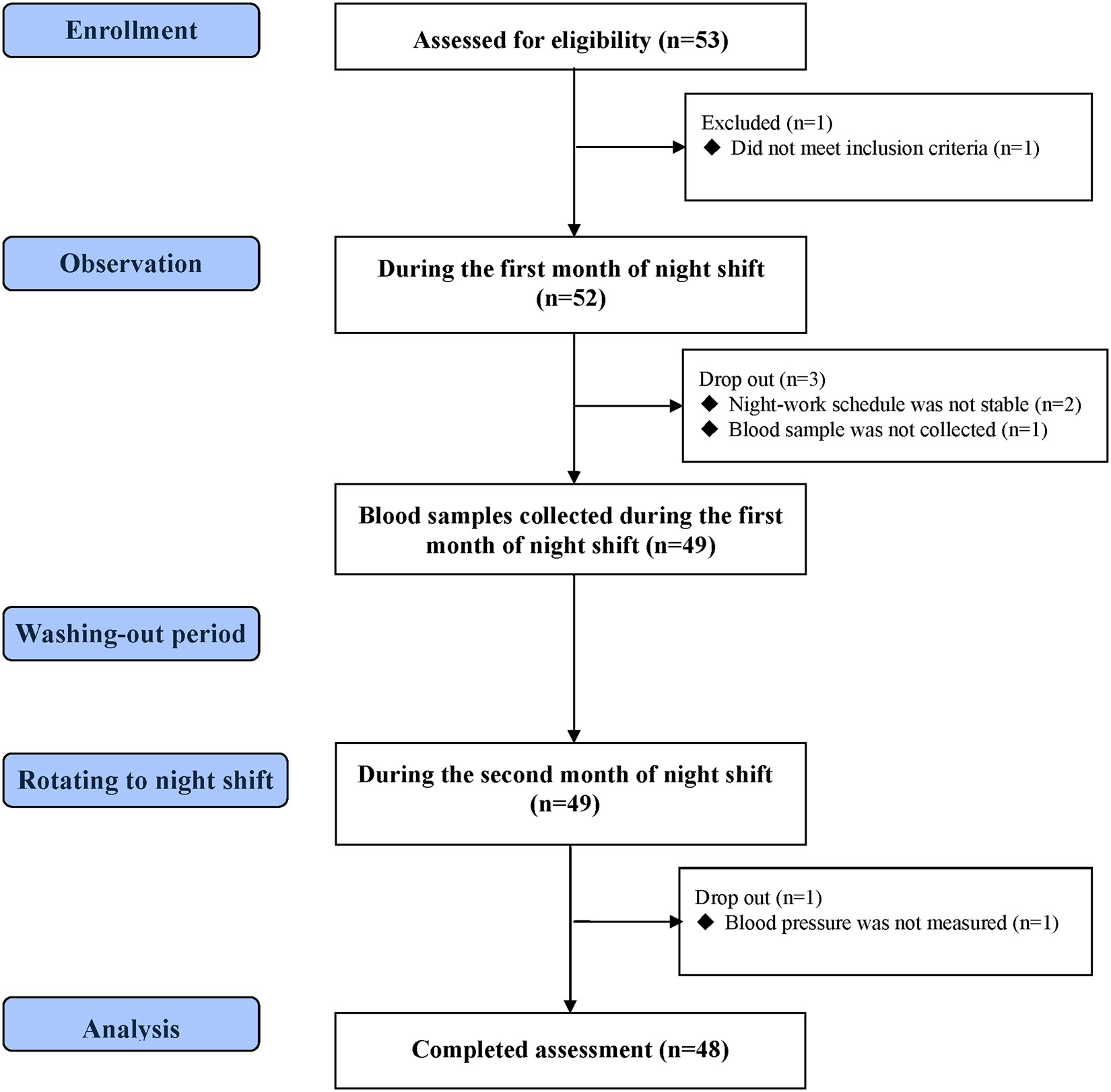 Serum brain derived neurotrophic factor predicting reduction in